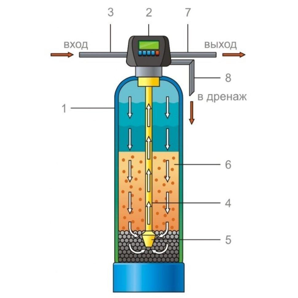 схема фильтрации засыпной фильтр
